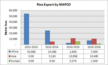 01_rice_export_by_mapco