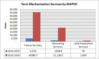 02_farm_mehcanization_services_by_mapco
