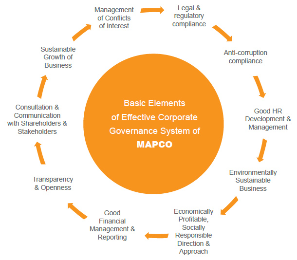 Basic Elements of Effective Corporate Governance System of MAPCO